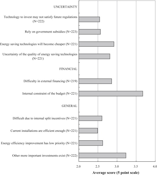 A survey of company's awareness and approval of market-based