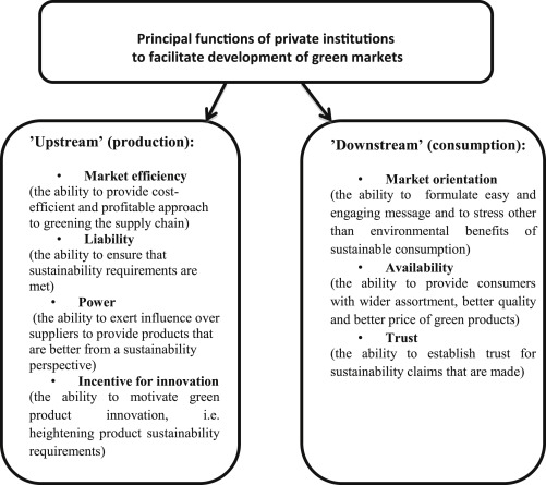Private eco-brands and green market development: towards new