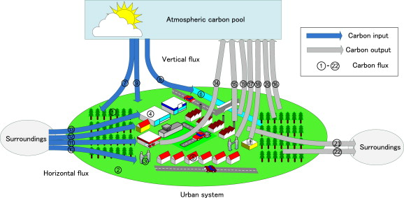 Tr and aquatic carbon cycle diagram free car wiring diagrams integrated accounting of urban carbon cycle in guangyuan a rh sciencedirect com ccuart Choice Image