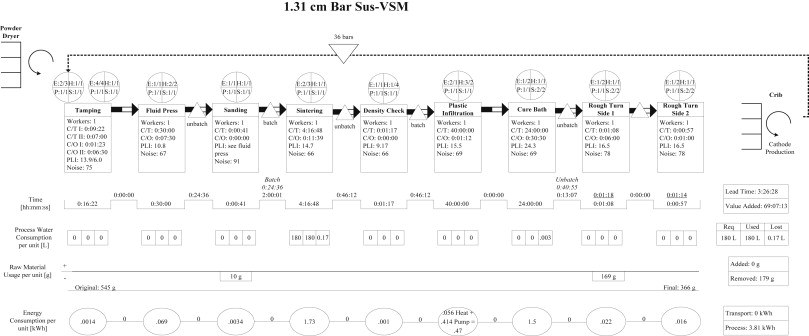 Sustainable Value Stream Mapping Sus Vsm In Different
