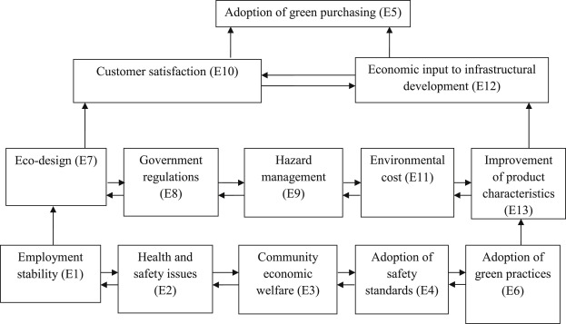 Analysis Of Enablers For Implementation Of Sustainable Supply Chain