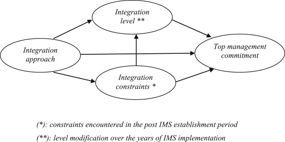 Management systems integration: lessons from an abandonment case