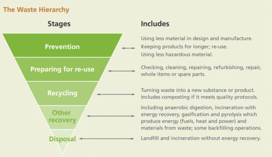 development of paper recycling technique
