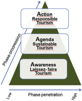 sustainable tourism destinations