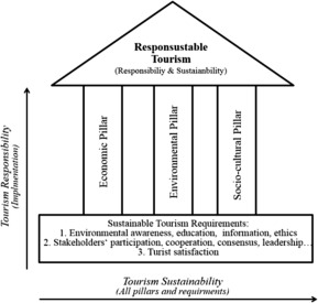 Sustainable responsible tourism discourse towards responsustable proposed understanding of responsustable tourism based on the three pillars and three requirements fandeluxe Images