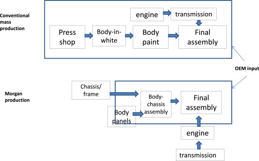 More sustainable automotive production through understanding