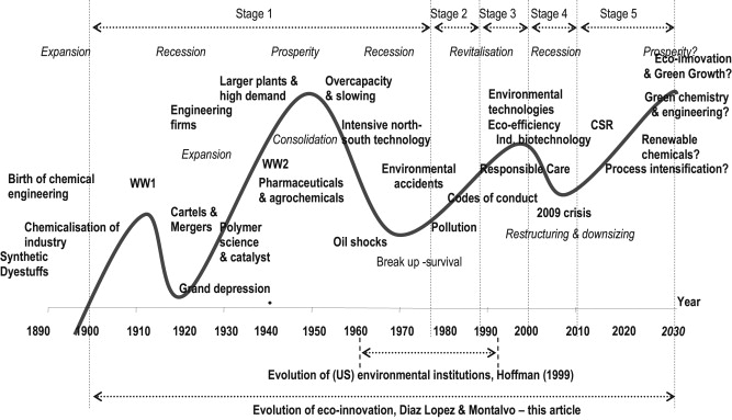 A Comprehensive Review Of The Evolving And Cumulative Nature Of Eco