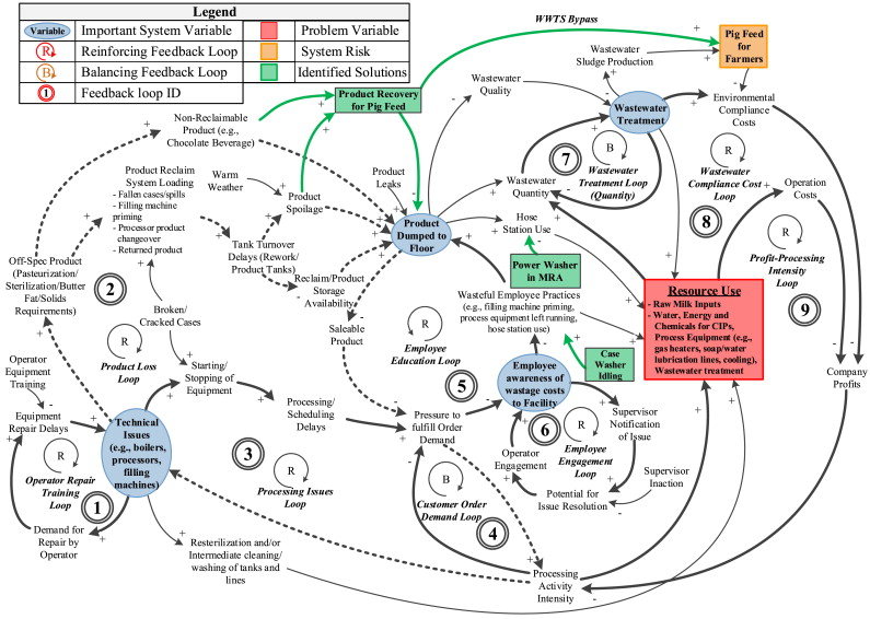 Application of process mapping and causal loop diagramming to download full size image ccuart Choice Image