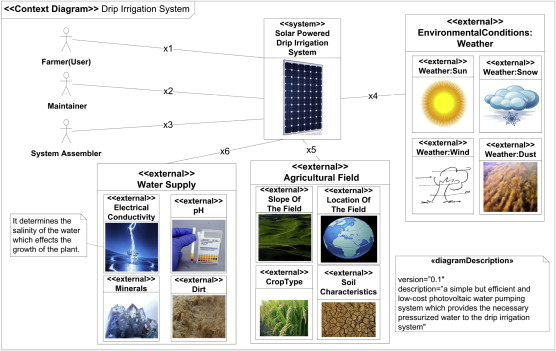 context diagram of the solar powered drip irrigation system
