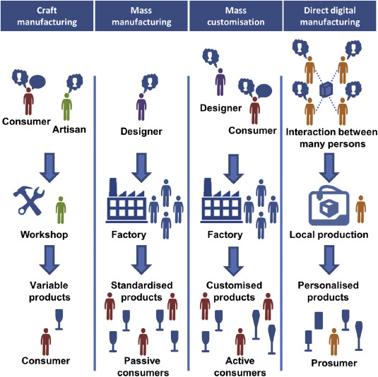 Direct digital manufacturing: definition, evolution, and