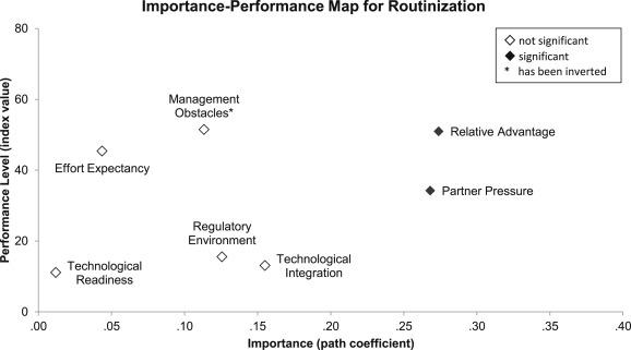 Towards An ImportancePerformance Analysis Of Factors Affecting E