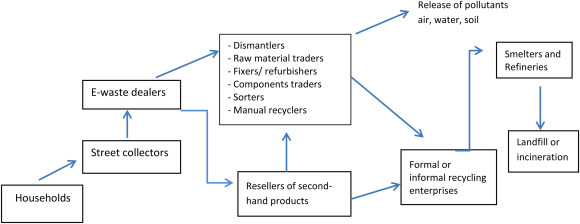 China's toxic informal e-waste recycling: local approaches to a