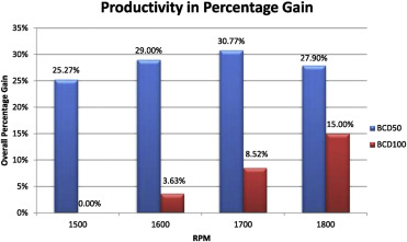 An eco-approach to optimise efficiency and productivity of a