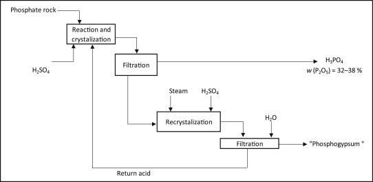 Environmental Impacts Of Phosphoric Acid Production Using Di