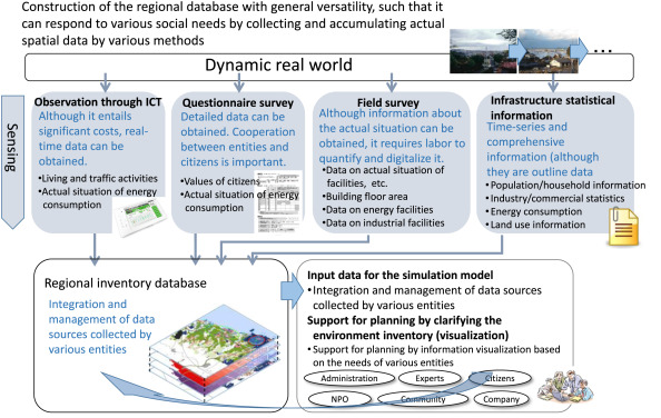 Integrating GIS databases and ICT applications for the
