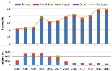 Modelling metal flows in the Australian economy - ScienceDirect