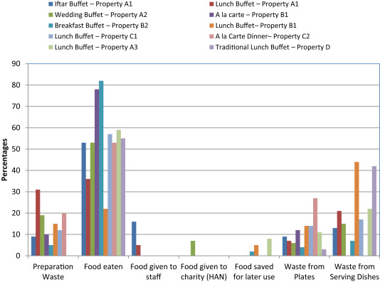 Reduction of food waste generation in the hospitality industry