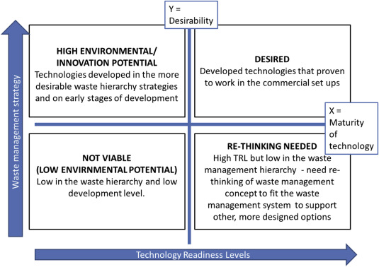Technology readiness level assessment of composites recycling