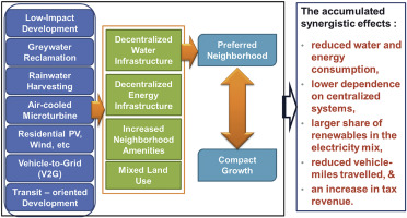 Infrastructure ecology: an evolving paradigm for sustainable