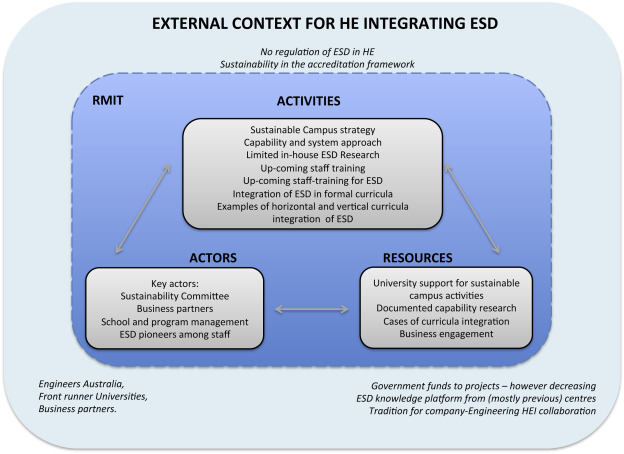Strategies For Education For Sustainable Development Danish And Australian Perspectives Sciencedirect