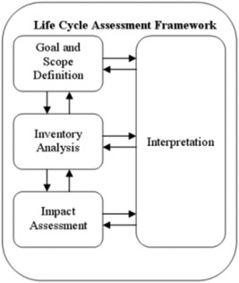 Life cycle assessment of pavements reviewing research challenges download high res image 123kb ccuart Choice Image