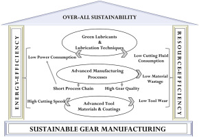 Gear Manufacturing Process Pdf