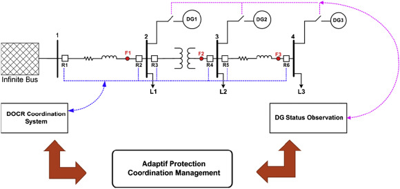 Implementation of adaptive relay coordination in distribution