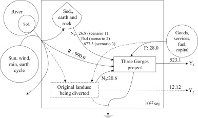 emergy accounting for the three gorges dam project three scenarios rh sciencedirect com