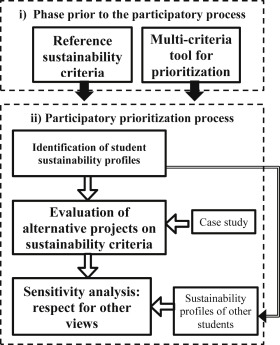 Appraisal of infrastructure sustainability by graduate