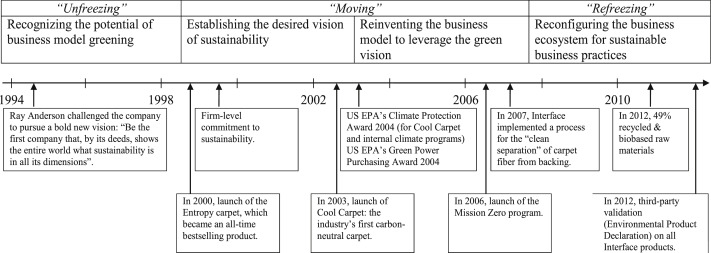 Environmental Sustainability In Industrial Manufacturing Re