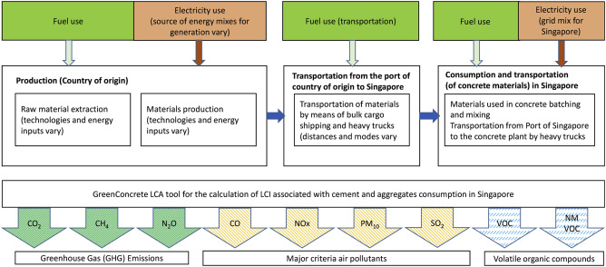 Impact of Singapore's importers on life-cycle assessment of