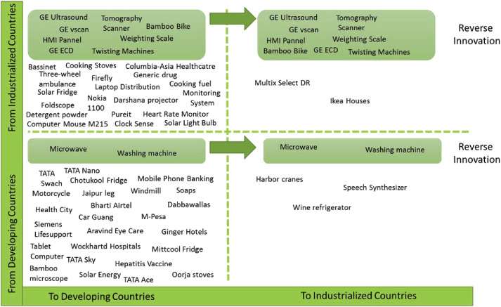 Business models for sustainable innovation – an empirical analysis