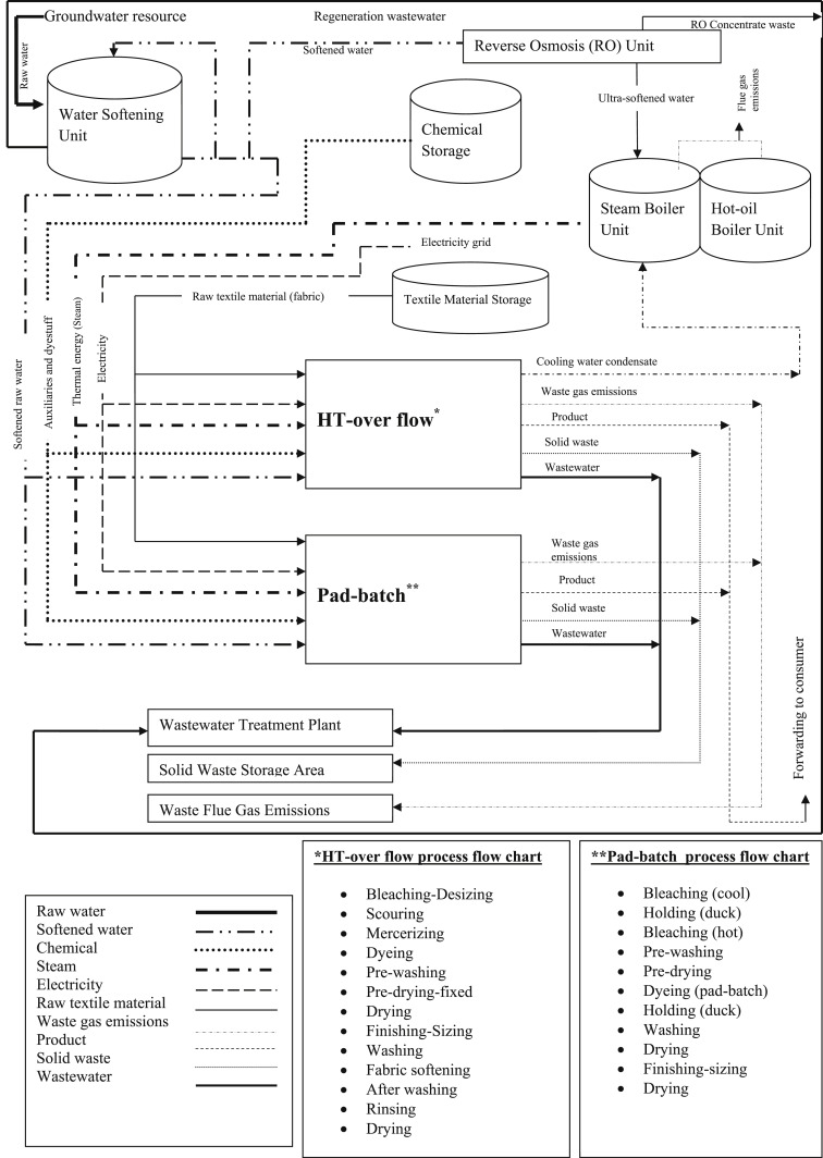 Sustainable textile production cleaner production assessmenteco process flow chart of the mill geenschuldenfo Choice Image