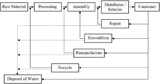 A Review Of Reverse Logistics And Closed Loop Supply Chains A