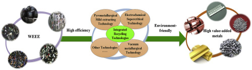 A review of current progress of recycling technologies for