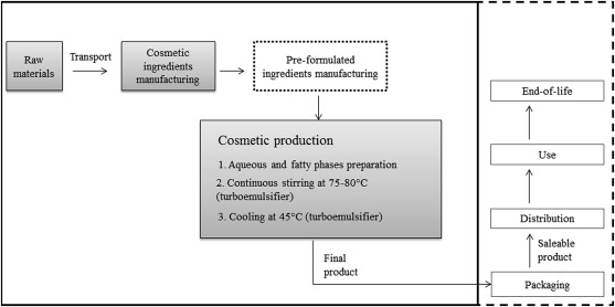 Assessing eco-innovations in green chemistry: Life Cycle