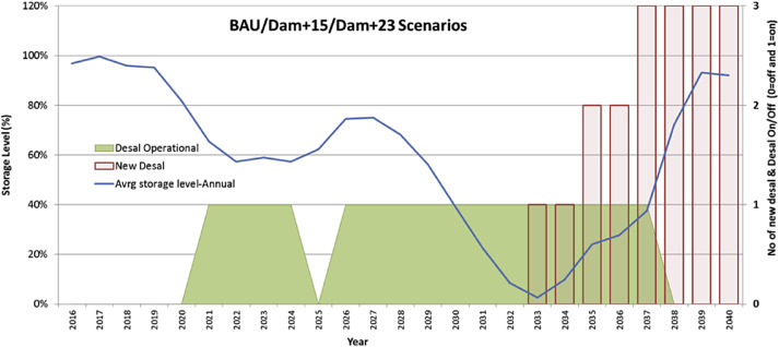 The potential role of desalination in managing flood risks