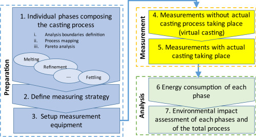 Improvements in energy consumption and environmental impact