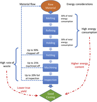 Improvements in energy consumption and environmental impact by novel