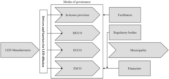 modes of governance for municipal energy efficiency services the