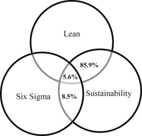 The integration of lean manufacturing, Six Sigma and