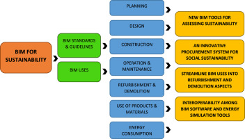 A Mixed Review Of The Adoption Of Building Information Modelling Bim For Sustainability Sciencedirect