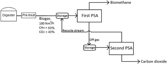 Pressure swing adsorption for biogas upgrading  A new