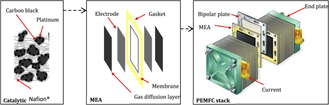 Environmental assessment of proton exchange membrane fuel cell