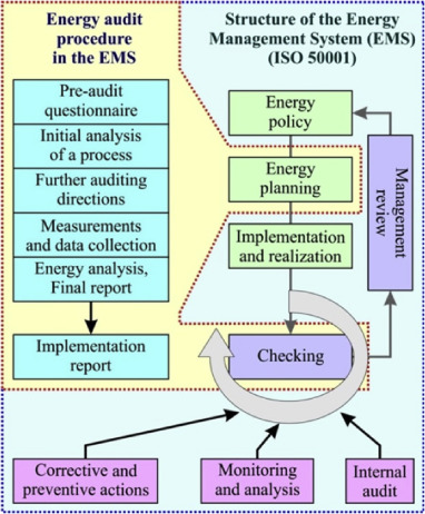 Energy Audits In Industrial Processes Sciencedirect