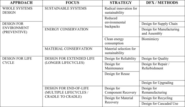 Skills And Capabilities For A Sustainable And Circular Economy The Changing Role Of Design Sciencedirect