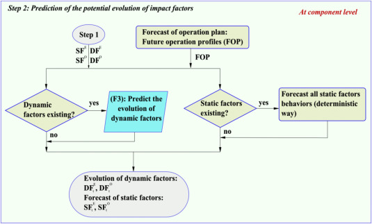 Energy efficiency performance based prognostics for aided fig ccuart Images