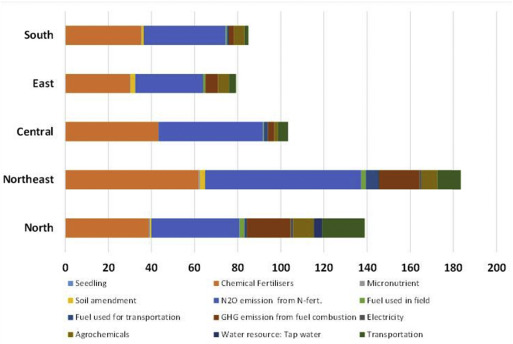 Environmental sustainability of oil palm cultivation in different