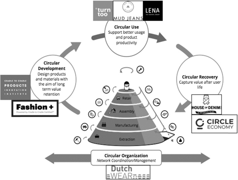 Institutional incentives in circular economy transition: The