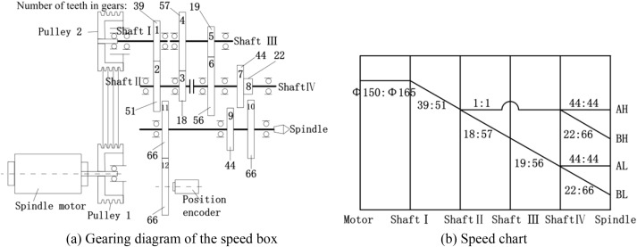 An investigation into reducing the spindle acceleration energy ... on router connection schematic, fanuc servo amplifier schematic, servo motor schematic, solidworks electrical schematic, motor control schematic, intrinsically safe relay schematic, stepper motor controller schematic, rc servo schematic, plunge router schematic, cnc controller schematic,